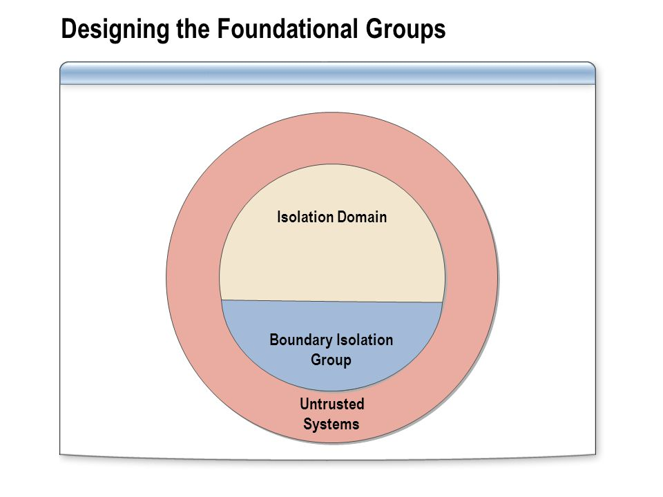 Designing the Foundational Groups Untrusted Systems Isolation Domain Boundary Isolation Group