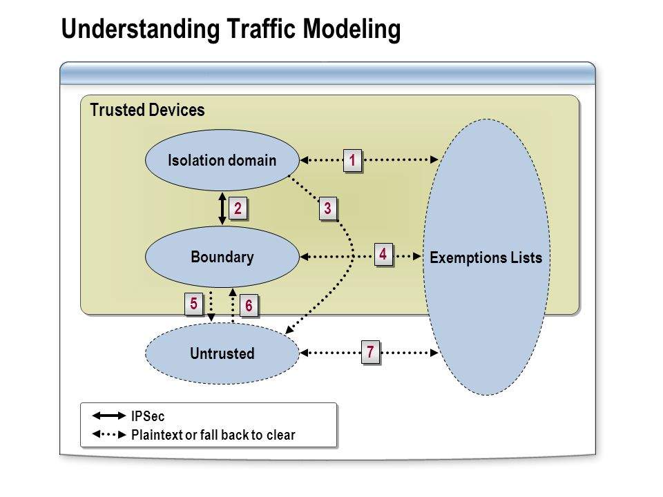 Understanding Traffic Modeling Trusted Devices Isolation domain Boundary Untrusted Exemptions Lists IPSec Plaintext or fall back to clear