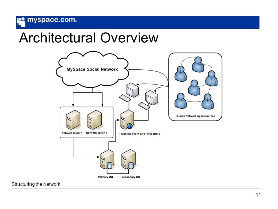 11 Architectural Overview Structuring the Network