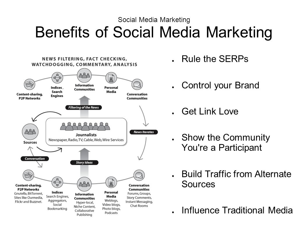 Social Media Marketing Benefits Of How Network Diagram Corporate Office Flickr Photo Sharing 2