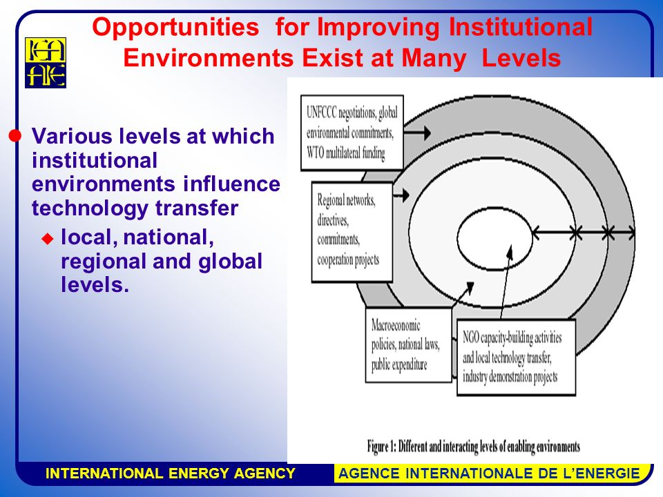 INTERNATIONAL ENERGY AGENCY AGENCE INTERNATIONALE DE L'ENERGIE Opportunities for Improving Institutional Environments Exist at Many Levels Various levels at which institutional environments influence technology transfer  local, national, regional and global levels.