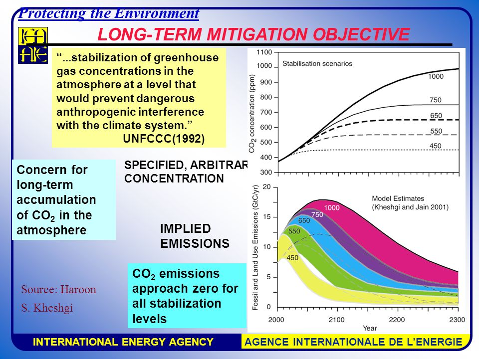 INTERNATIONAL ENERGY AGENCY AGENCE INTERNATIONALE DE L'ENERGIE IMPLIED EMISSIONS SPECIFIED, ARBITRARY CONCENTRATION CO 2 emissions approach zero for all stabilization levels LONG-TERM MITIGATION OBJECTIVE ...stabilization of greenhouse gas concentrations in the atmosphere at a level that would prevent dangerous anthropogenic interference with the climate system. UNFCCC(1992) IPCC 2001 Concern for long-term accumulation of CO 2 in the atmosphere Source: Haroon S.
