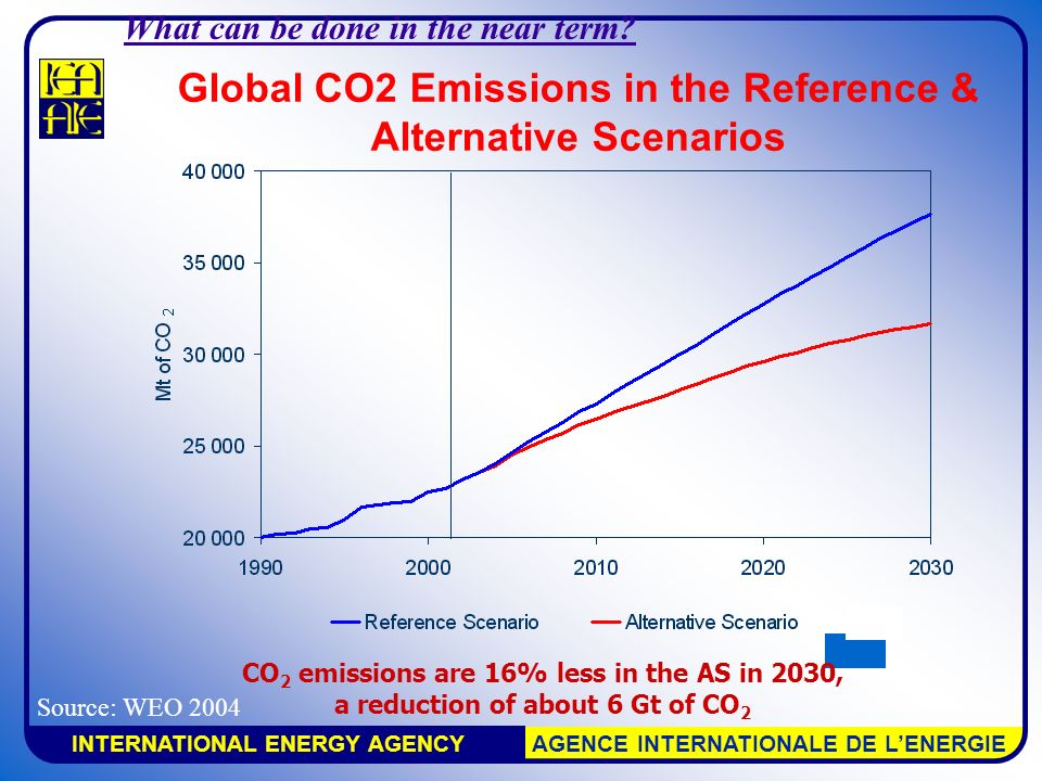 INTERNATIONAL ENERGY AGENCY AGENCE INTERNATIONALE DE L'ENERGIE Global CO2 Emissions in the Reference & Alternative Scenarios CO 2 emissions are 16% less in the AS in 2030, a reduction of about 6 Gt of CO 2 Source: WEO 2004 What can be done in the near term