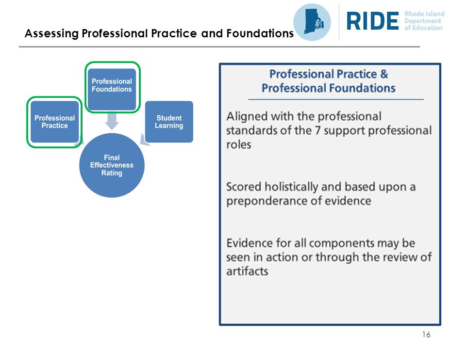16 Assessing Professional Practice and Foundations