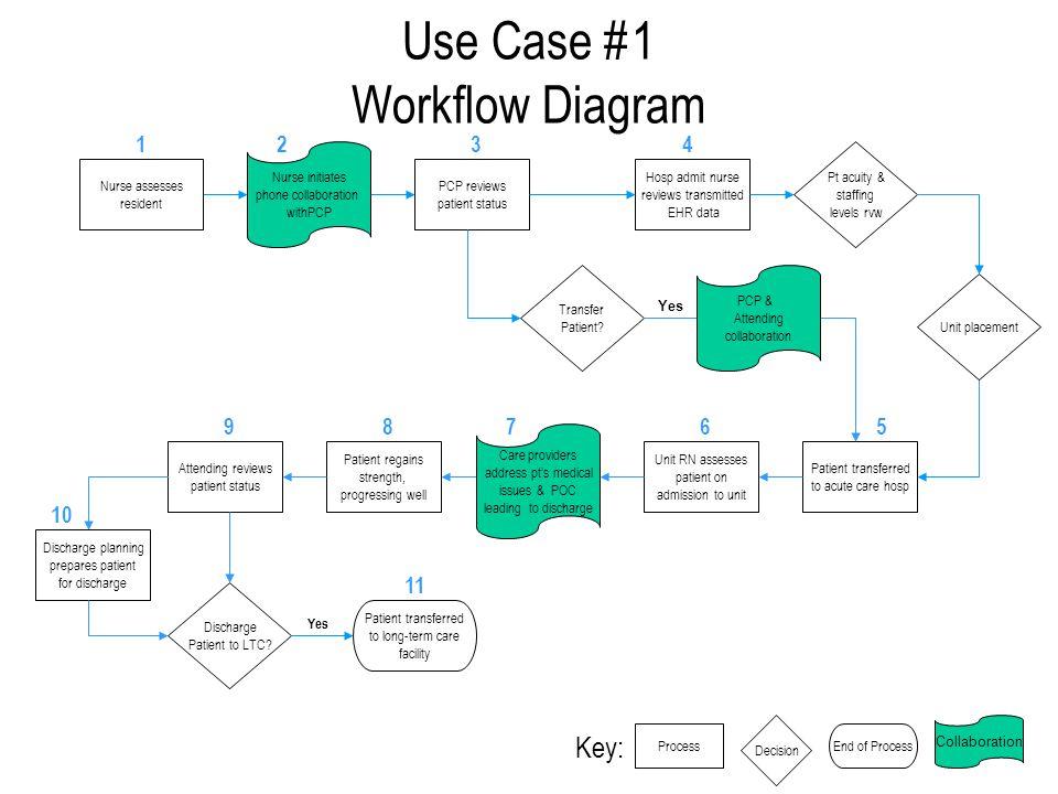 Integrating the healthcare enterprise ihe patient care use case 1 workflow diagram nurse assesses resident pcp reviews patient status transfer patient ccuart Choice Image