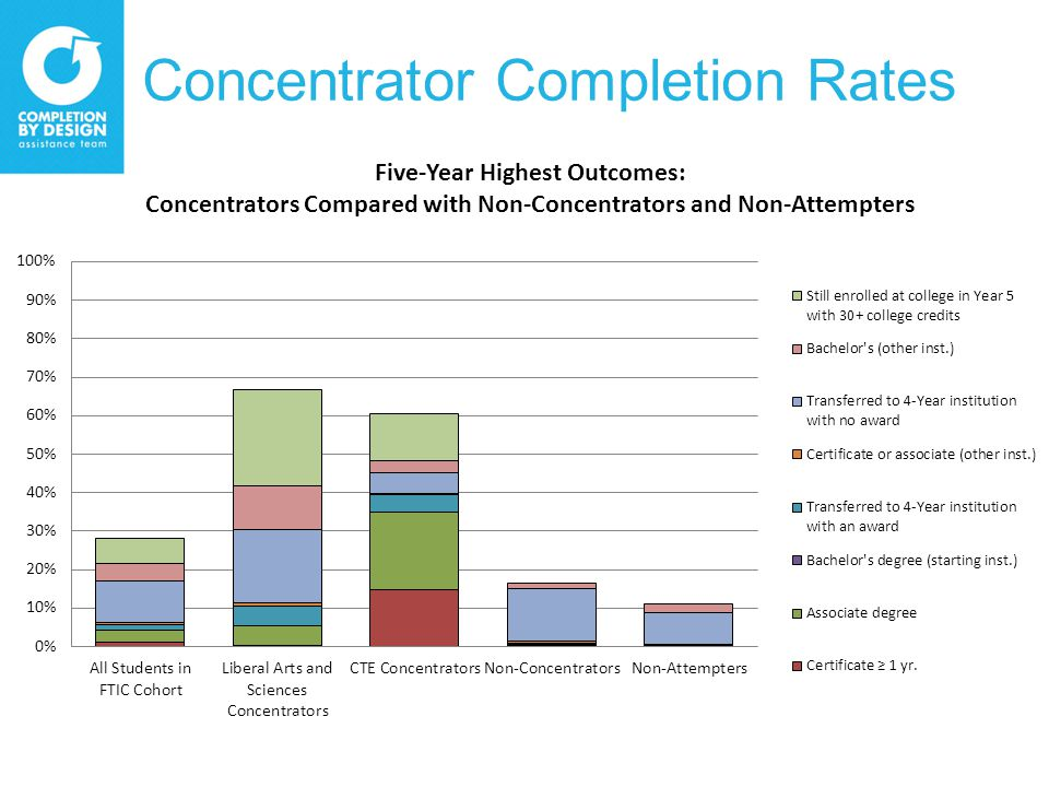Concentrator Completion Rates