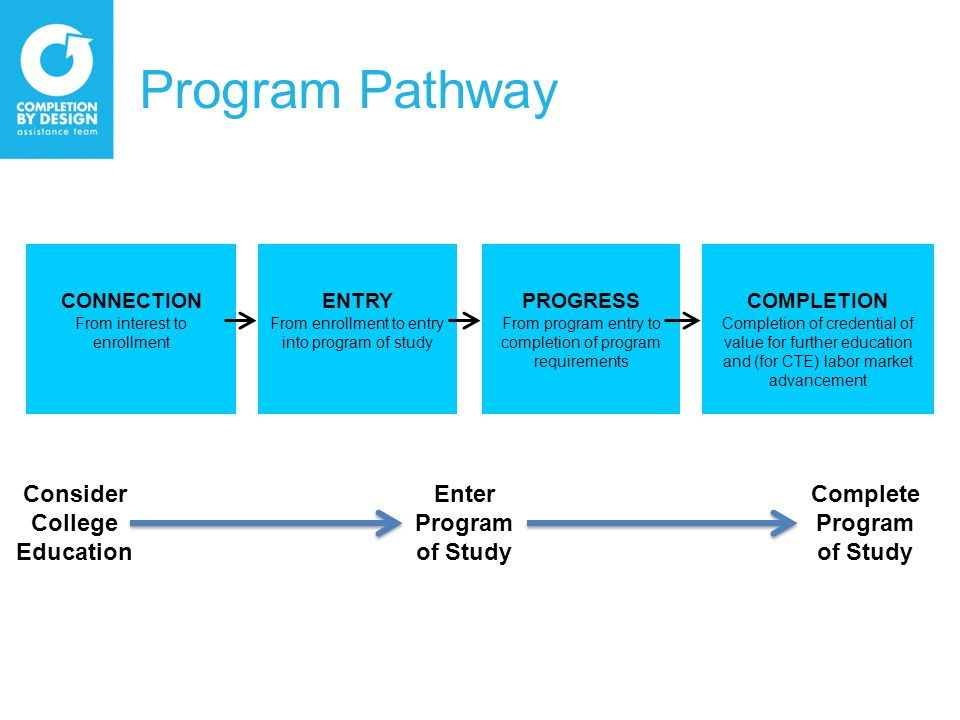 Program Pathway CONNECTION From interest to enrollment ENTRY From enrollment to entry into program of study PROGRESS From program entry to completion of program requirements COMPLETION Completion of credential of value for further education and (for CTE) labor market advancement Enter Program of Study Complete Program of Study Consider College Education