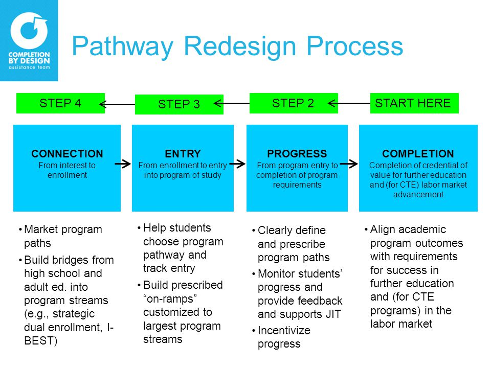 Pathway Redesign Process CONNECTION From interest to enrollment ENTRY From enrollment to entry into program of study PROGRESS From program entry to completion of program requirements COMPLETION Completion of credential of value for further education and (for CTE) labor market advancement Market program paths Build bridges from high school and adult ed.