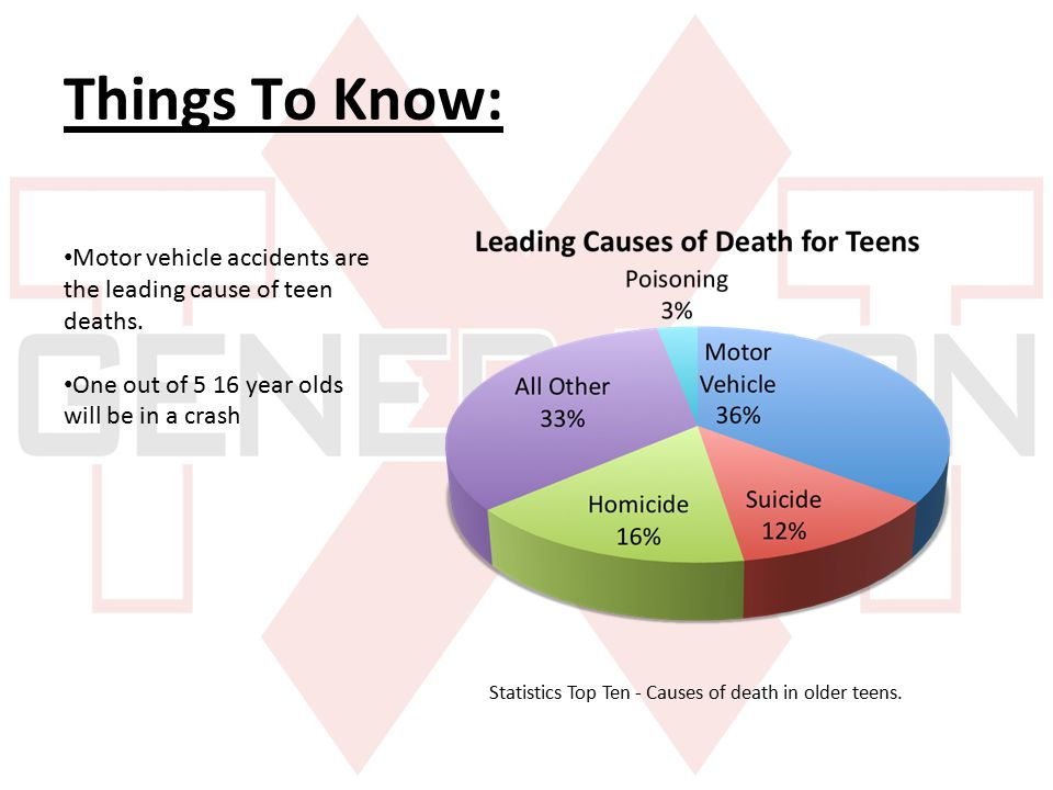 Causes of teen deaths