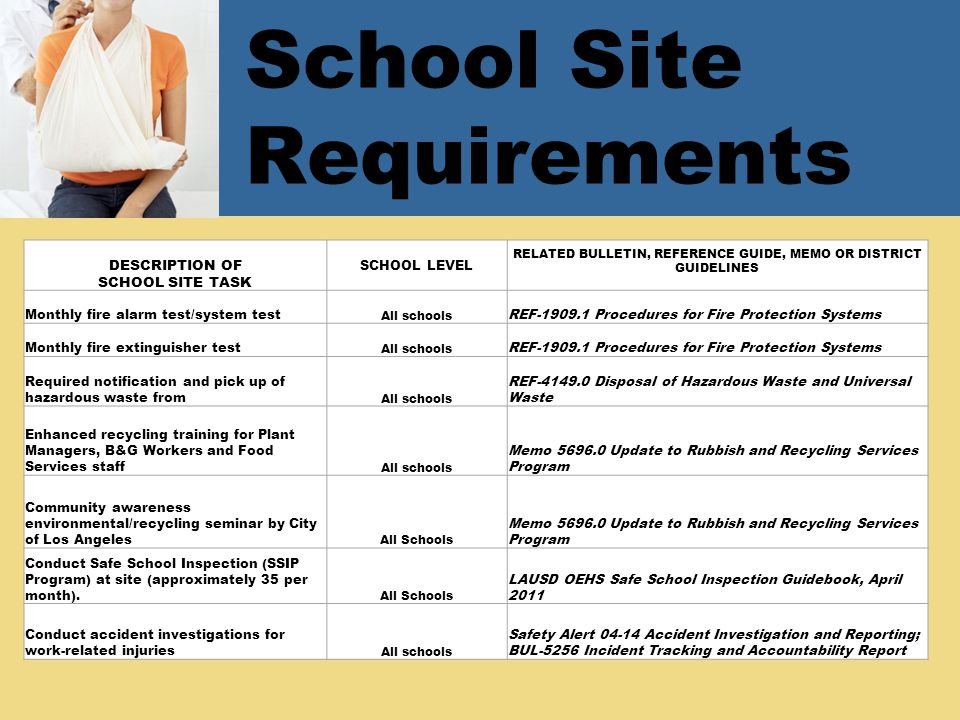 School Site Requirements DESCRIPTION OF SCHOOL SITE TASK SCHOOL LEVEL RELATED BULLETIN, REFERENCE GUIDE, MEMO OR DISTRICT GUIDELINES Monthly fire alarm test/system test All schools REF Procedures for Fire Protection Systems Monthly fire extinguisher test All schools REF Procedures for Fire Protection Systems Required notification and pick up of hazardous waste from All schools REF Disposal of Hazardous Waste and Universal Waste Enhanced recycling training for Plant Managers, B&G Workers and Food Services staff All schools Memo Update to Rubbish and Recycling Services Program Community awareness environmental/recycling seminar by City of Los Angeles All Schools Memo Update to Rubbish and Recycling Services Program Conduct Safe School Inspection (SSIP Program) at site (approximately 35 per month).