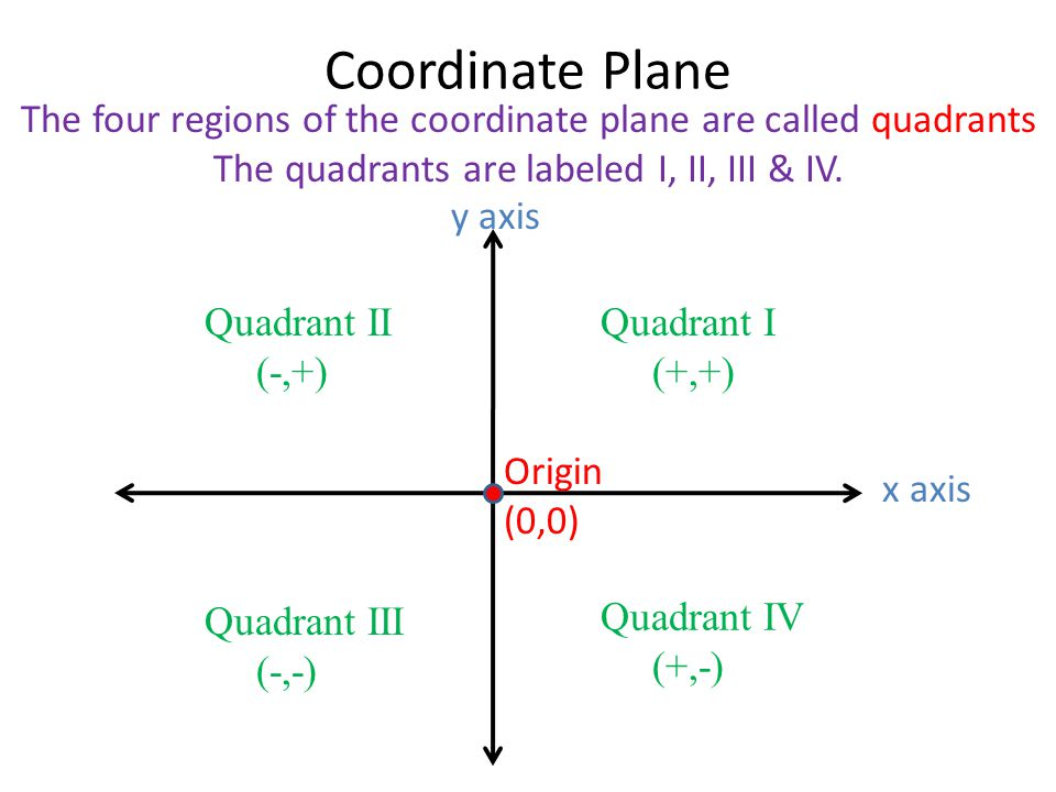 section 4 1 plot points in a coordinate plane objective students
