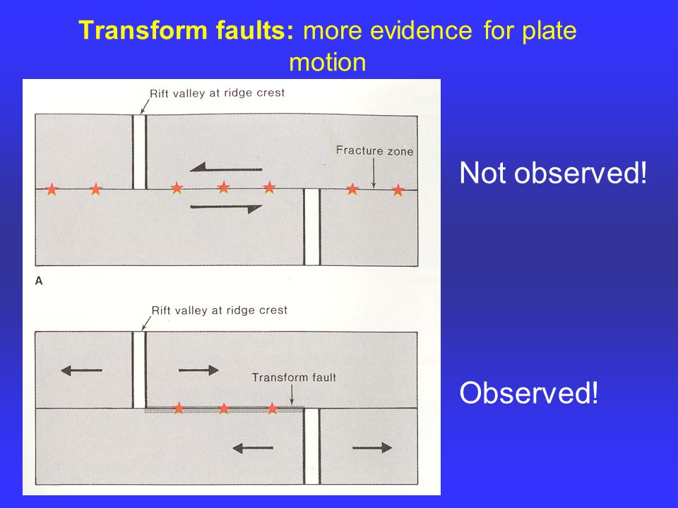 Transform faults: more evidence for plate motion Not observed! Observed!