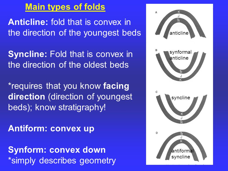 Main types of folds Anticline: fold that is convex in the direction of the youngest beds Syncline: Fold that is convex in the direction of the oldest beds *requires that you know facing direction (direction of youngest beds); know stratigraphy.