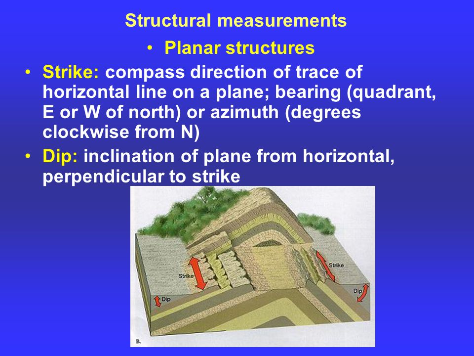 Structural measurements Planar structures Strike: compass direction of trace of horizontal line on a plane; bearing (quadrant, E or W of north) or azimuth (degrees clockwise from N) Dip: inclination of plane from horizontal, perpendicular to strike