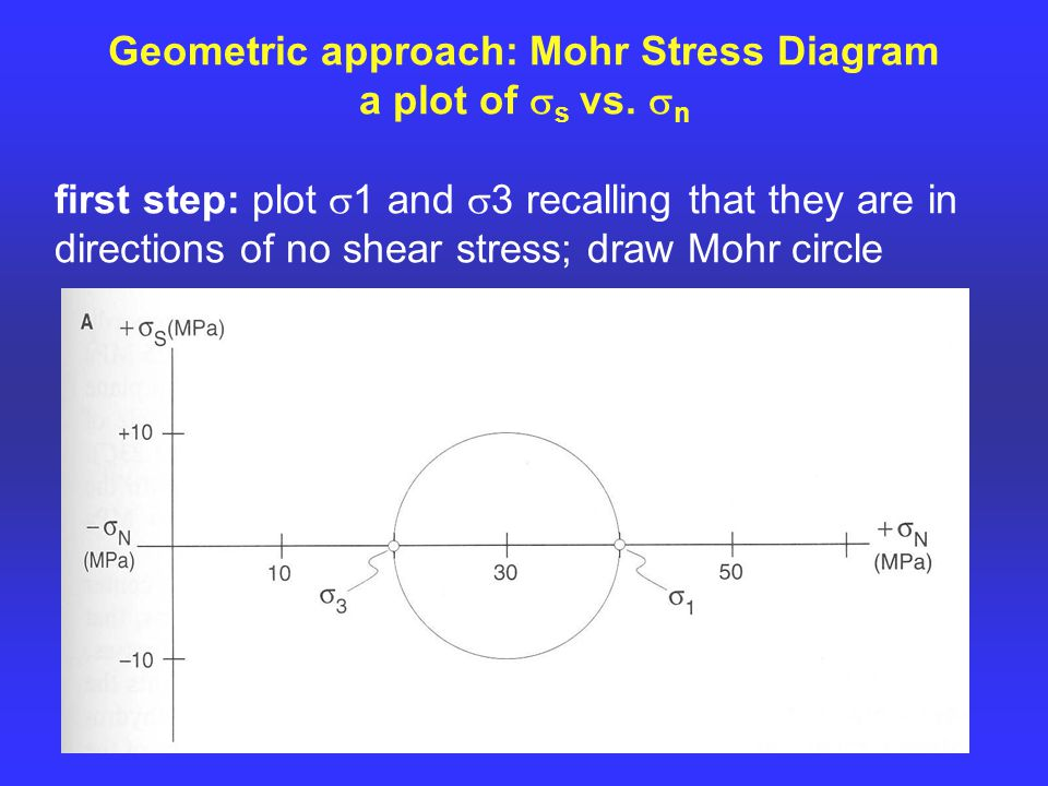 Geometric approach: Mohr Stress Diagram a plot of  s vs.