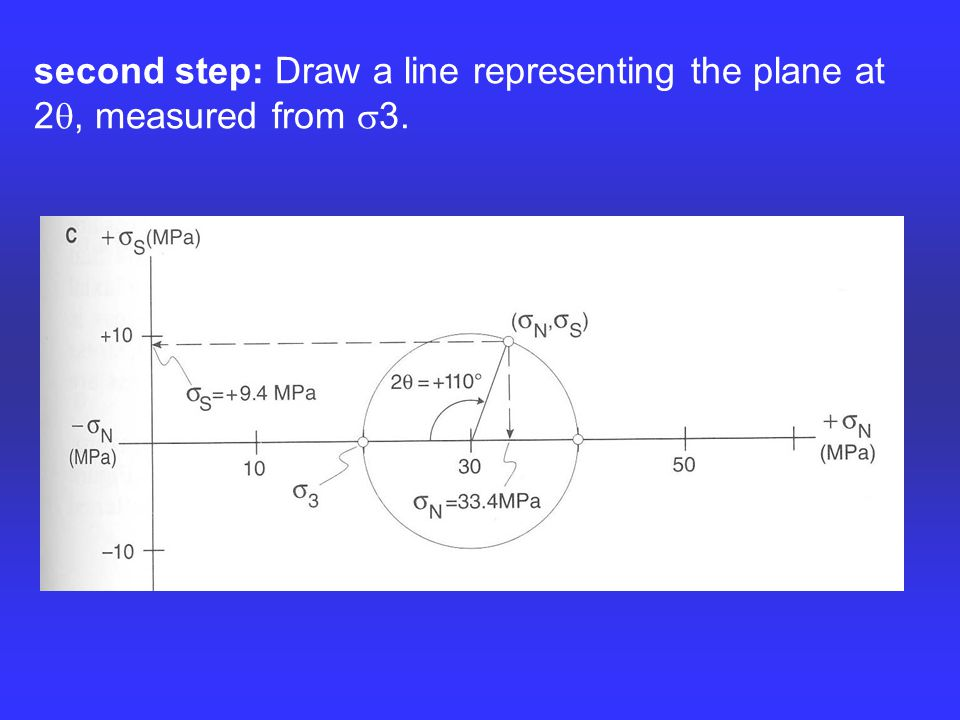 second step: Draw a line representing the plane at 2 , measured from  3.