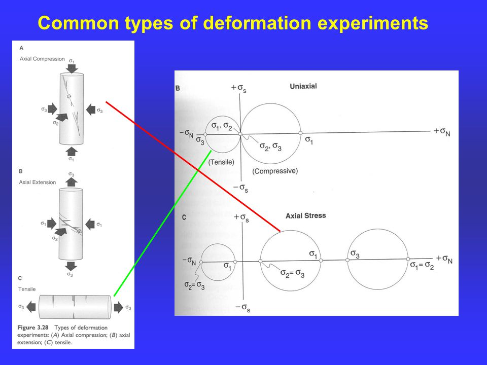 Common types of deformation experiments