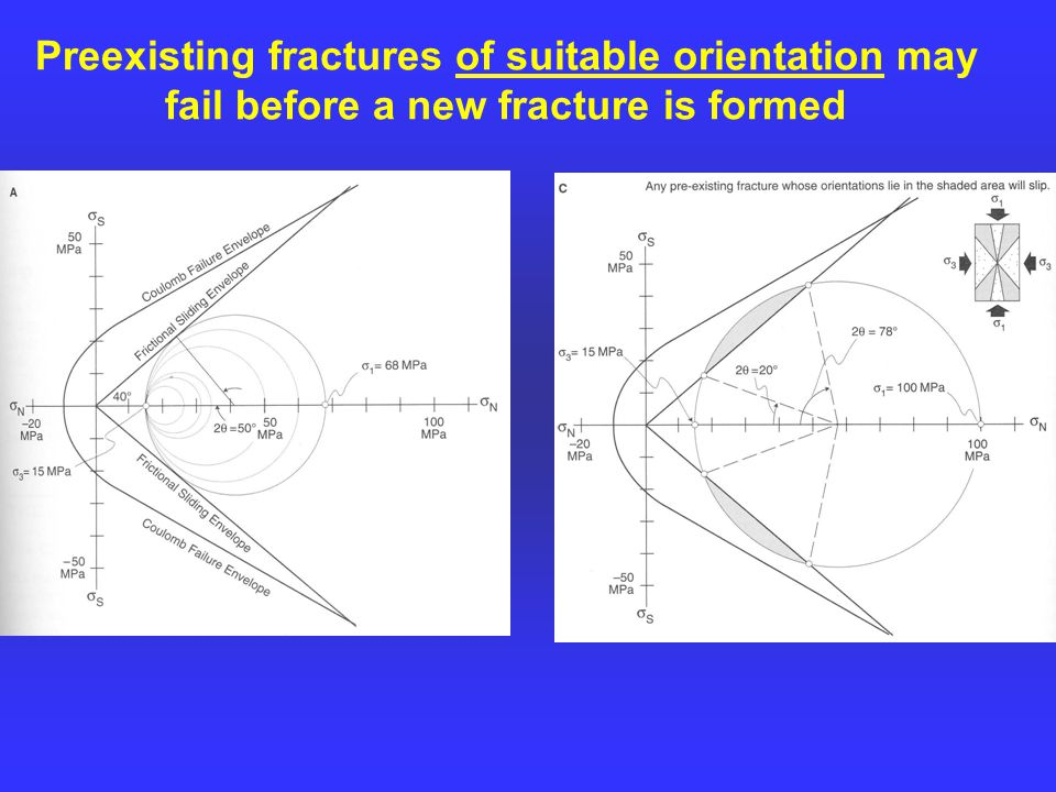 Preexisting fractures of suitable orientation may fail before a new fracture is formed