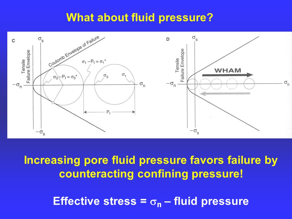 Increasing pore fluid pressure favors failure by counteracting confining pressure.