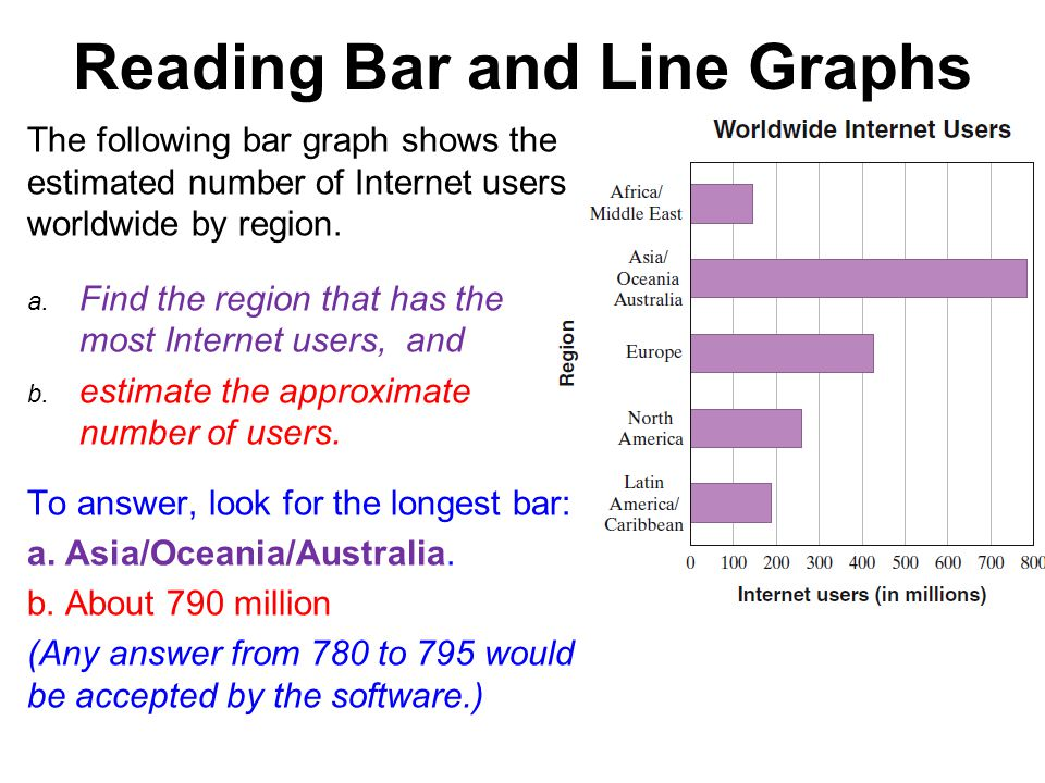 Reading Bar and Line Graphs The following bar graph shows the estimated number of Internet users worldwide by region.