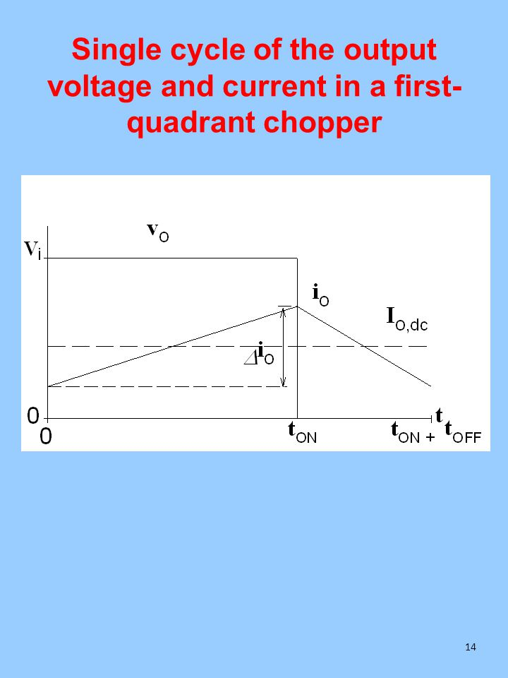 Single cycle of the output voltage and current in a first- quadrant chopper 14