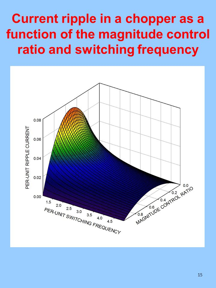 Current ripple in a chopper as a function of the magnitude control ratio and switching frequency 15