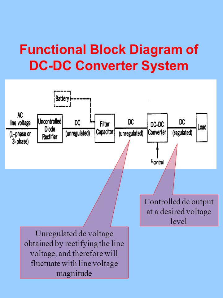 Functional Block Diagram of DC-DC Converter System Unregulated dc voltage obtained by rectifying the line voltage, and therefore will fluctuate with line voltage magnitude Controlled dc output at a desired voltage level
