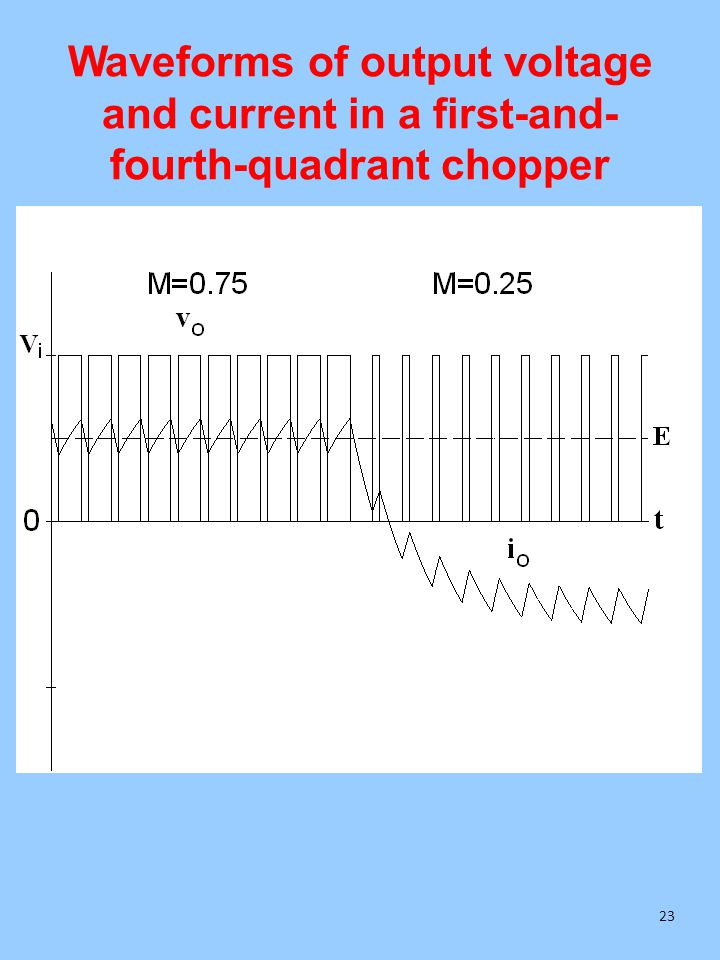 Waveforms of output voltage and current in a first-and- fourth-quadrant chopper 23