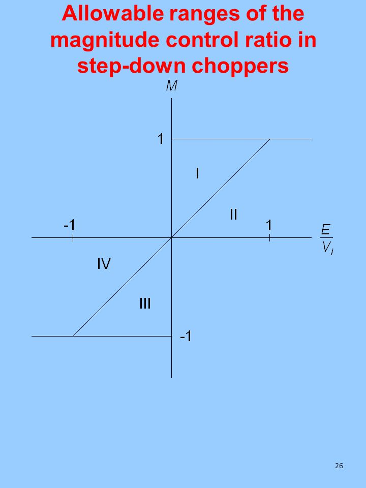 Allowable ranges of the magnitude control ratio in step-down choppers 26