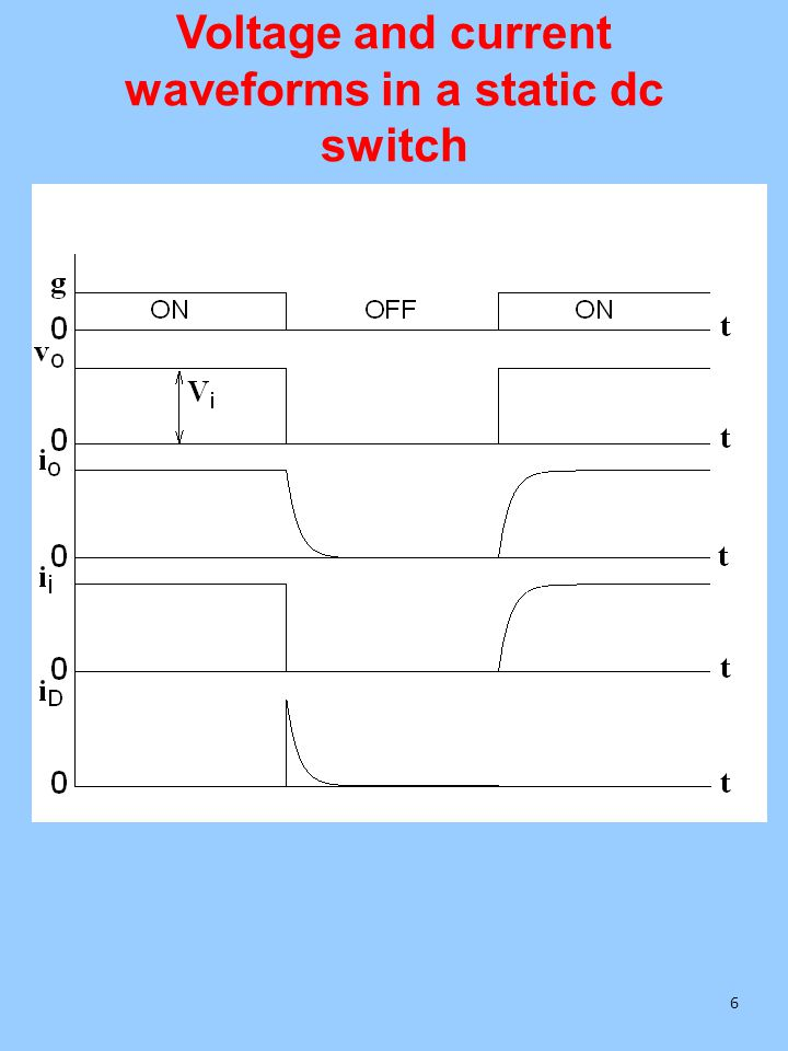 Voltage and current waveforms in a static dc switch 6