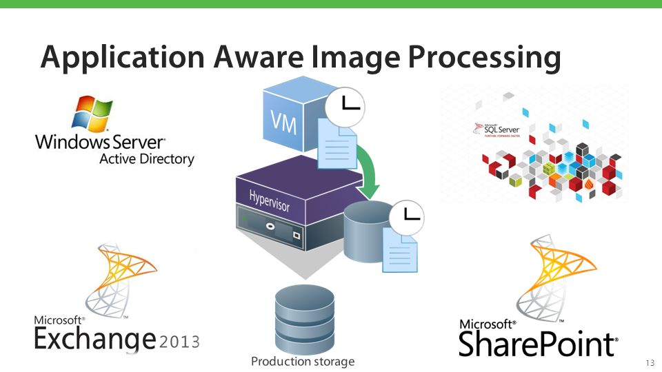 Application Aware Image Processing 13