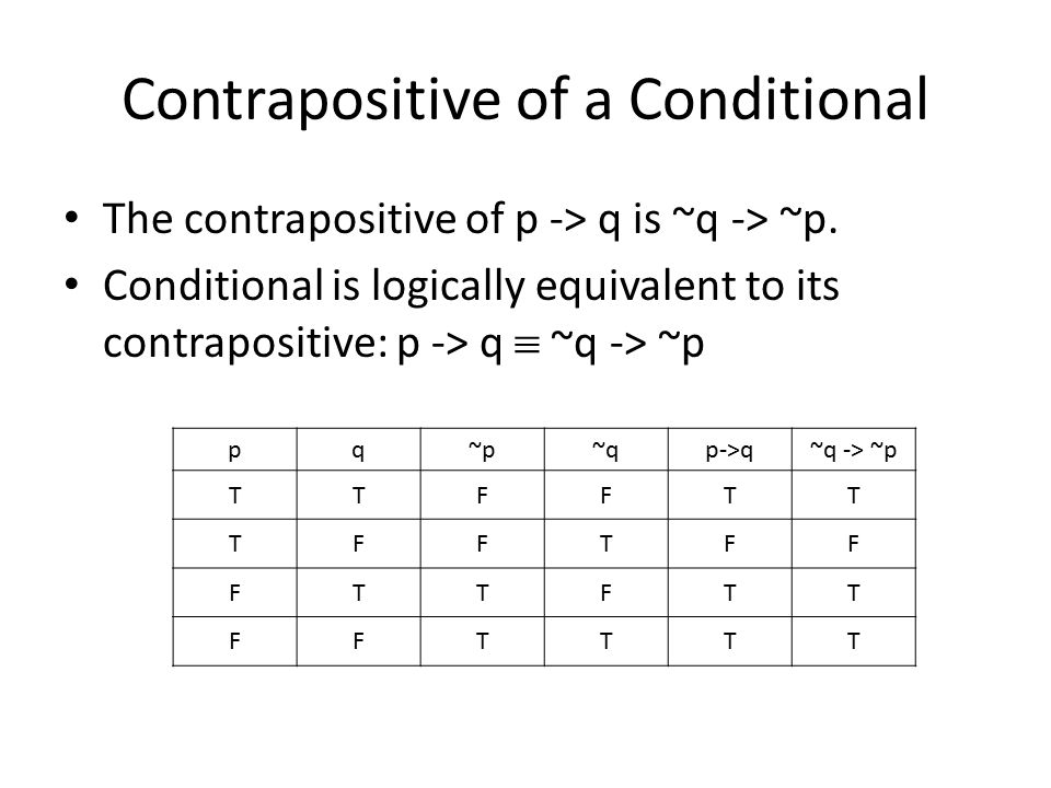 Contrapositive of a Conditional The contrapositive of p -> q is ~q -> ~p.