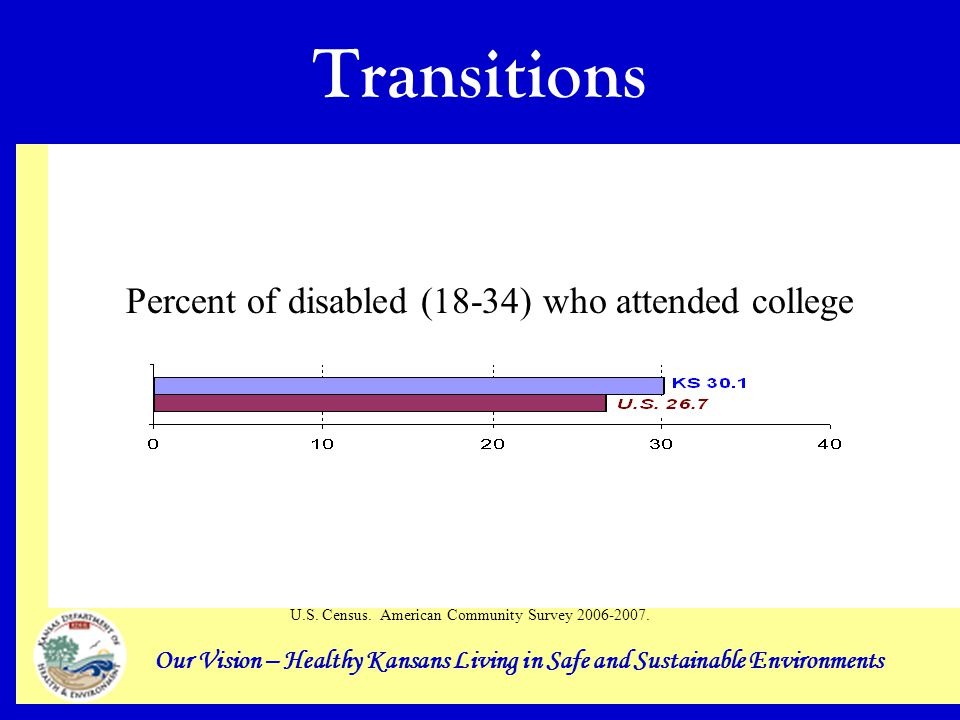 Our Vision – Healthy Kansans Living in Safe and Sustainable Environments Transitions Percent of disabled (18-34) who attended college U.S.