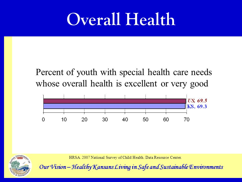 Our Vision – Healthy Kansans Living in Safe and Sustainable Environments Overall Health Percent of youth with special health care needs whose overall health is excellent or very good HRSA.