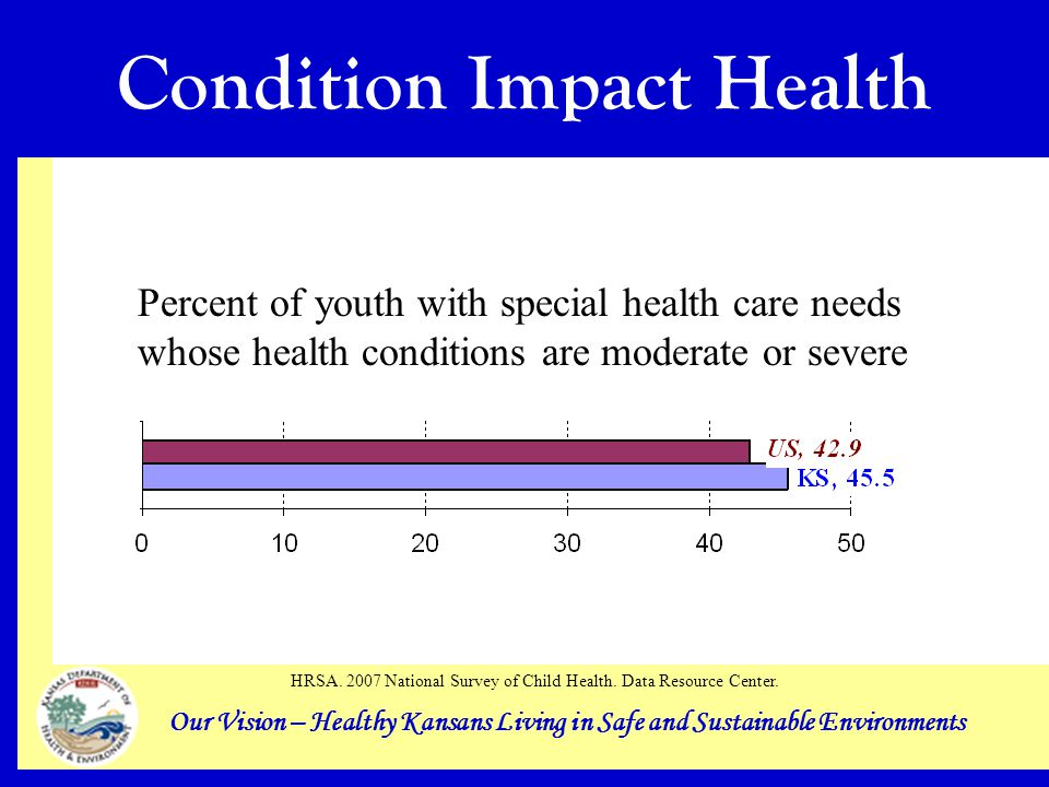 Our Vision – Healthy Kansans Living in Safe and Sustainable Environments Condition Impact Health Percent of youth with special health care needs whose health conditions are moderate or severe HRSA.