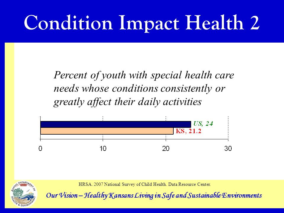 Our Vision – Healthy Kansans Living in Safe and Sustainable Environments Condition Impact Health 2 Percent of youth with special health care needs whose conditions consistently or greatly affect their daily activities HRSA.