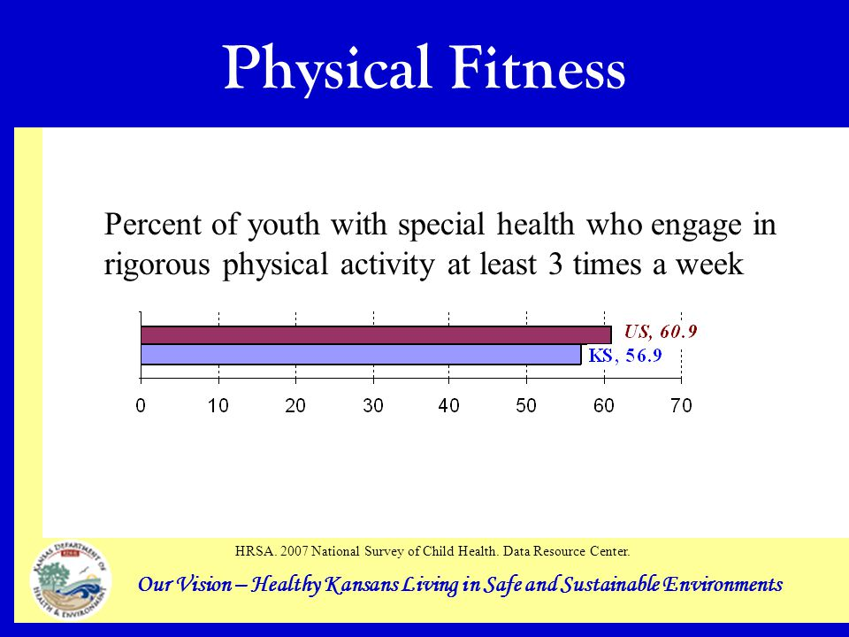 Our Vision – Healthy Kansans Living in Safe and Sustainable Environments Physical Fitness Percent of youth with special health who engage in rigorous physical activity at least 3 times a week HRSA.