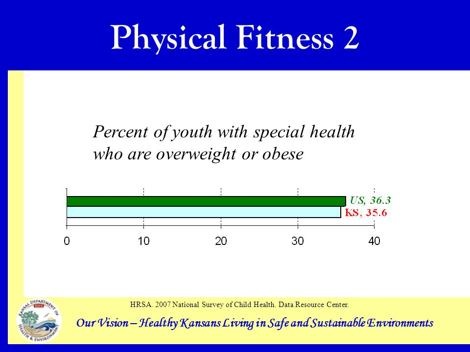 Our Vision – Healthy Kansans Living in Safe and Sustainable Environments Physical Fitness 2 Percent of youth with special health who are overweight or obese HRSA.