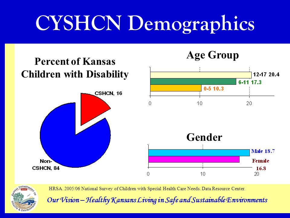 Our Vision – Healthy Kansans Living in Safe and Sustainable Environments CYSHCN Demographics Percent of Kansas Children with Disability Gender Age Group HRSA.