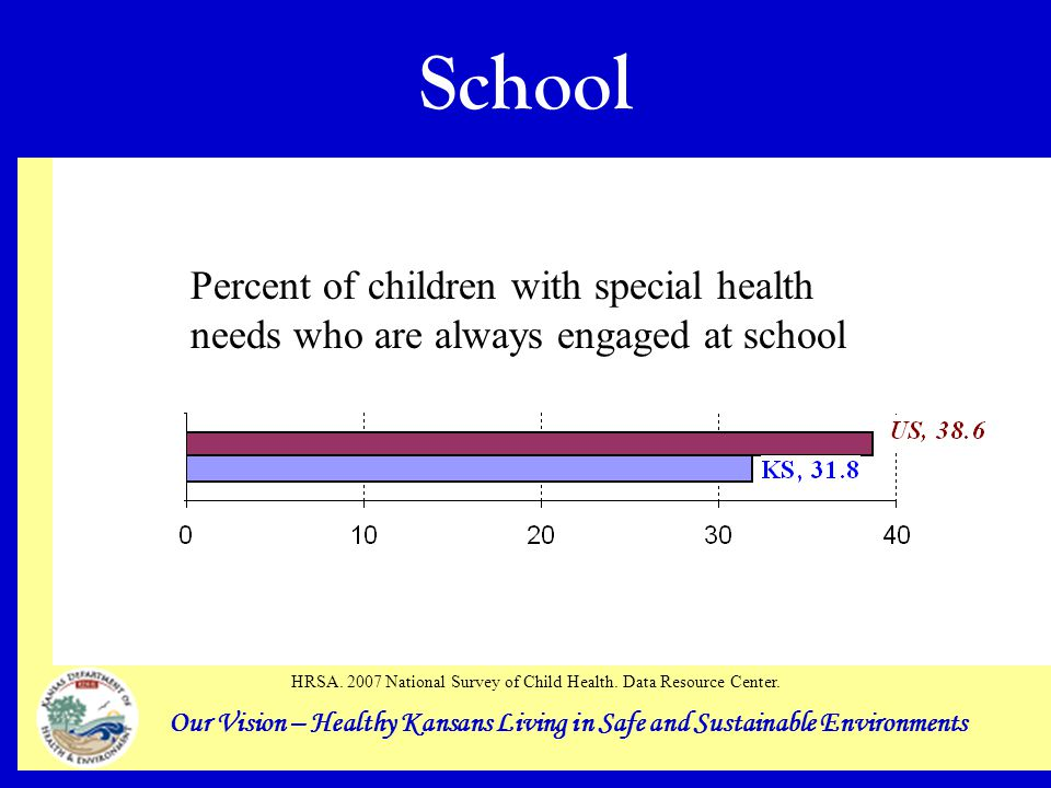 Our Vision – Healthy Kansans Living in Safe and Sustainable Environments School Percent of children with special health needs who are always engaged at school HRSA.