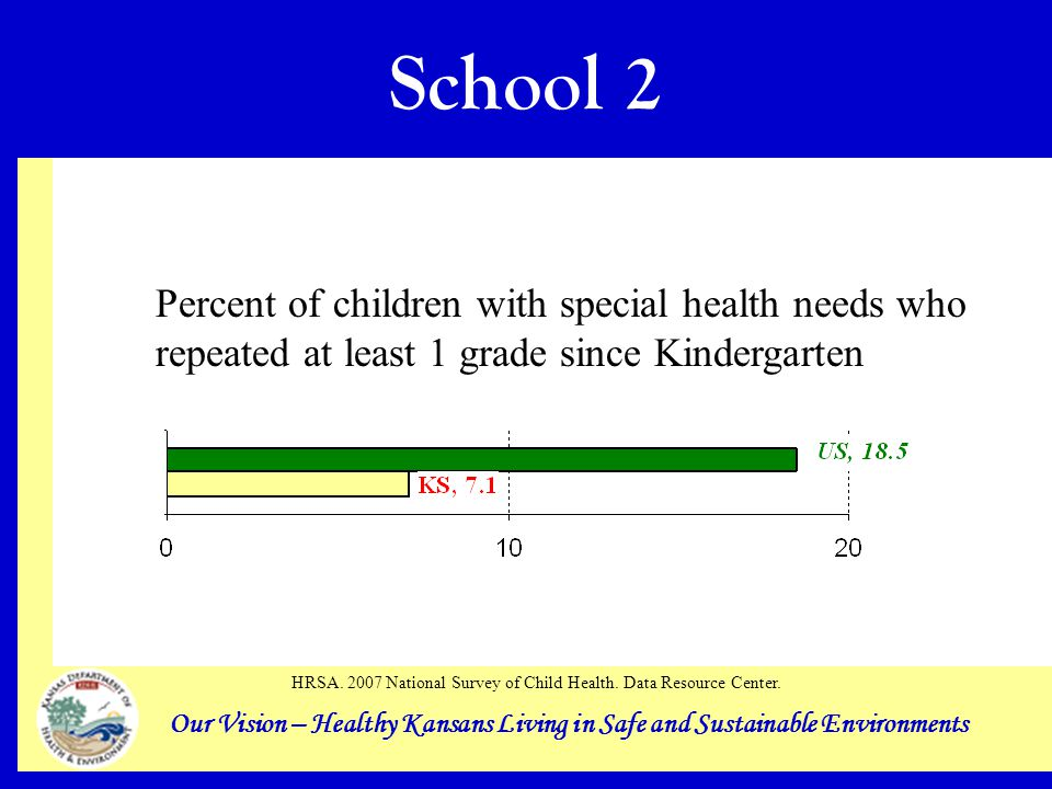 Our Vision – Healthy Kansans Living in Safe and Sustainable Environments School 2 Percent of children with special health needs who repeated at least 1 grade since Kindergarten HRSA.