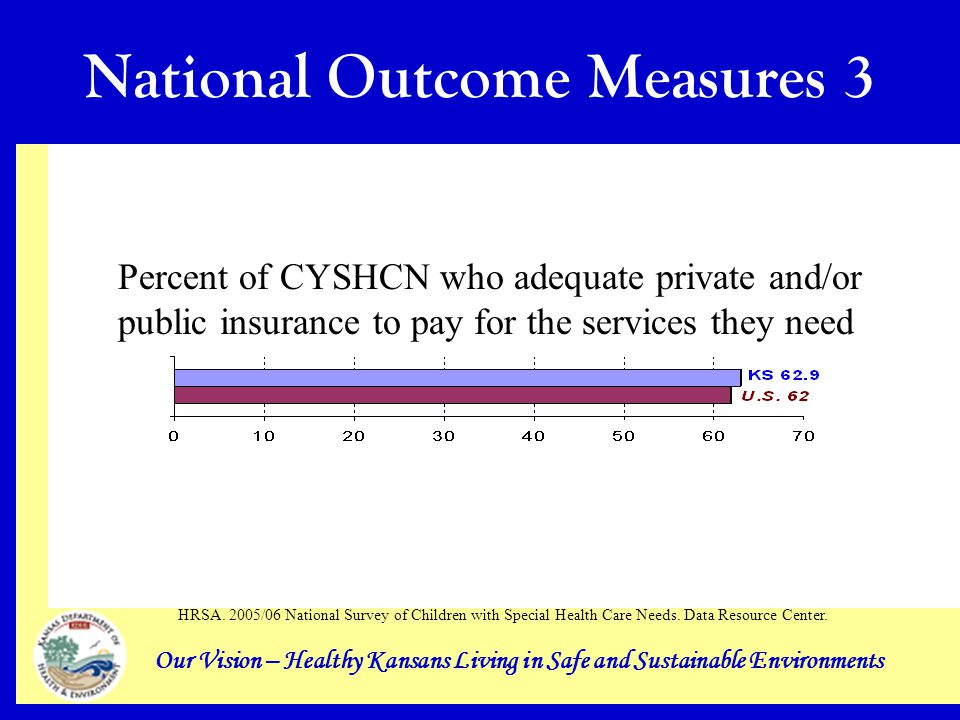 Our Vision – Healthy Kansans Living in Safe and Sustainable Environments National Outcome Measures 3 Percent of CYSHCN who adequate private and/or public insurance to pay for the services they need HRSA.