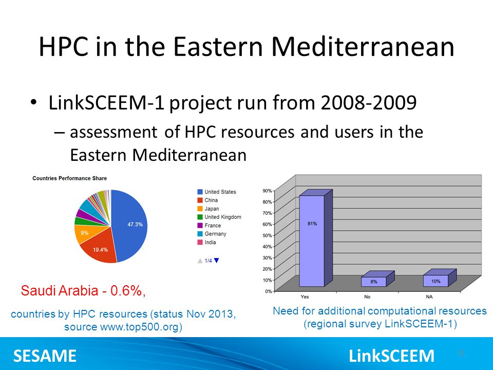 HPC in the Eastern Mediterranean LinkSCEEM-1 project run from – assessment of HPC resources and users in the Eastern Mediterranean 6 countries by HPC resources (status Nov 2013, source   Need for additional computational resources (regional survey LinkSCEEM-1) Saudi Arabia - 0.6%, SESAME LinkSCEEM