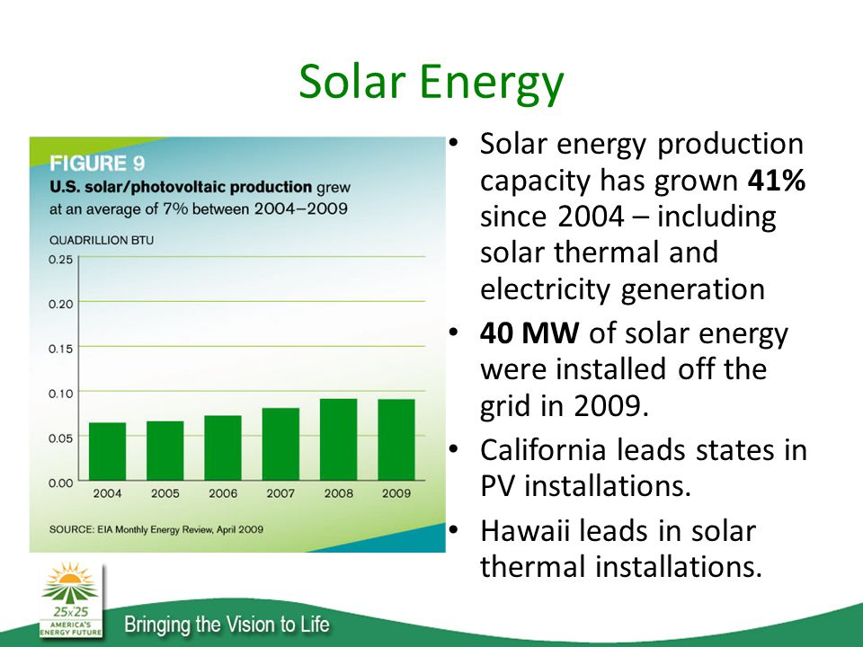 Solar Energy Solar energy production capacity has grown 41% since 2004 – including solar thermal and electricity generation 40 MW of solar energy were installed off the grid in 2009.