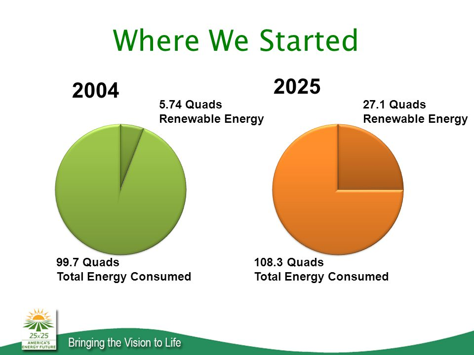 Where We Started 99.7 Quads Total Energy Consumed 5.74 Quads Renewable Energy 27.1 Quads Renewable Energy Quads Total Energy Consumed