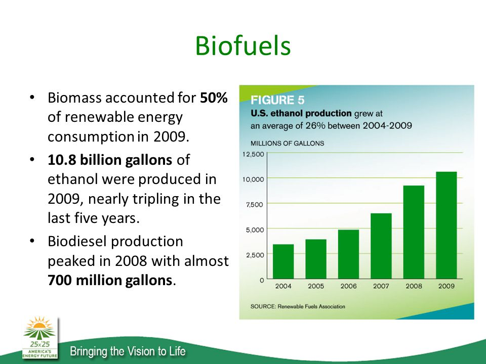 Biofuels Biomass accounted for 50% of renewable energy consumption in 2009.