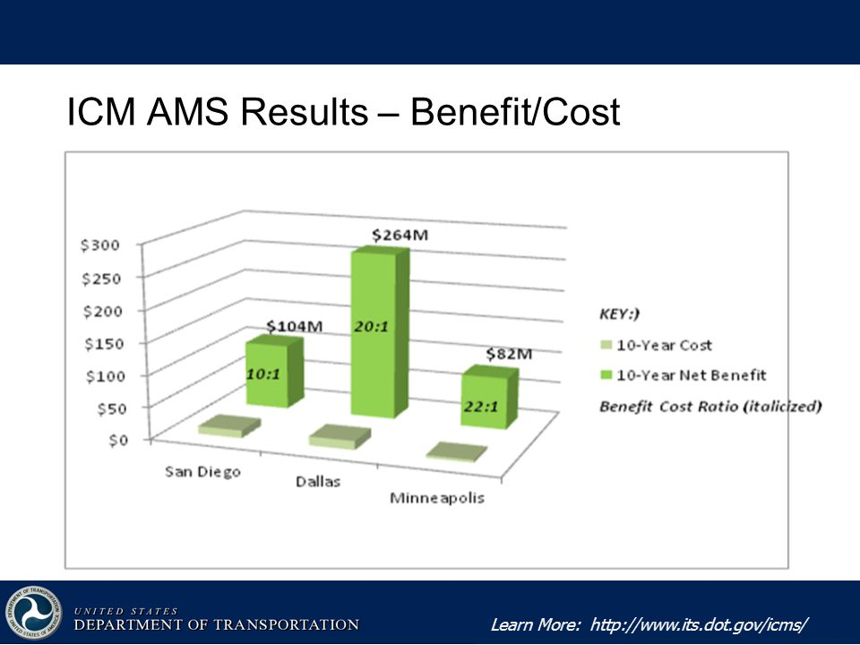 Learn More:   ICM AMS Results – Benefit/Cost