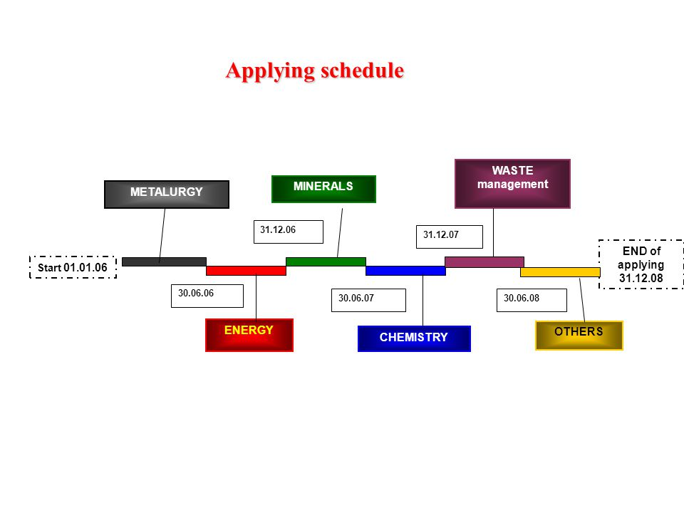 Start END of applying METALURGY ENERGY WASTE management MINERALS CHEMISTRY OTHERS Applying schedule