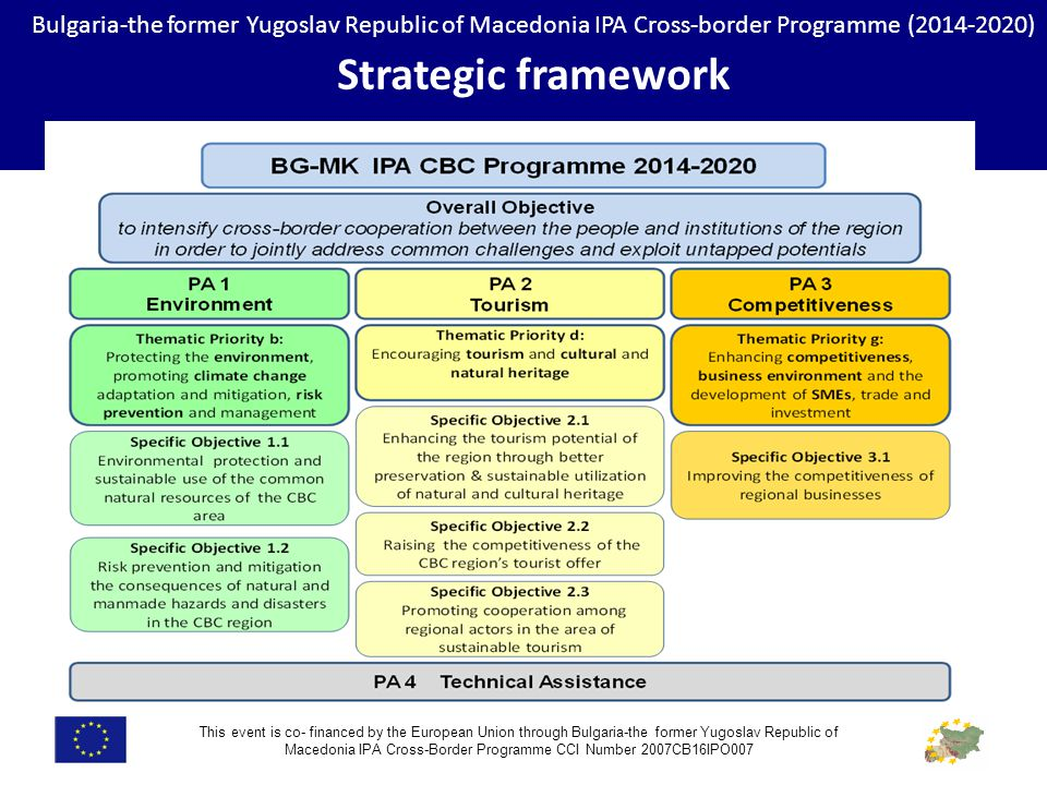 Bulgaria-the former Yugoslav Republic of Macedonia IPA Cross-border Programme ( ) Strategic framework This event is co- financed by the European Union through Bulgaria-the former Yugoslav Republic of Macedonia IPA Cross-Border Programme CCI Number 2007CB16IPO007