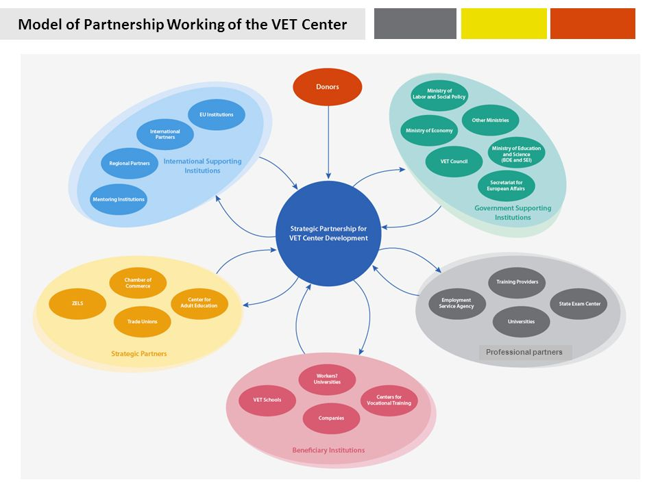Model of Partnership Working of the VET Center Развој на партнерско работење Professional partners
